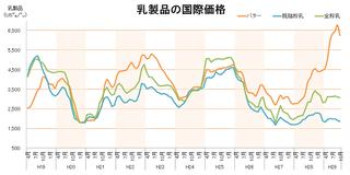 乳製品の国際価格.png